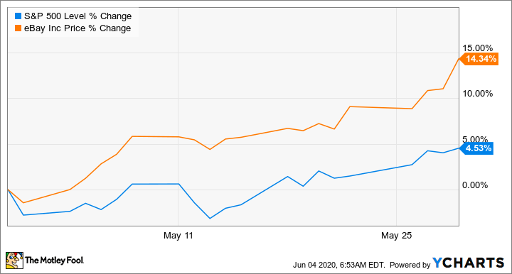 Why Ebay Stock Climbed 14 3 Last Month The Motley Fool