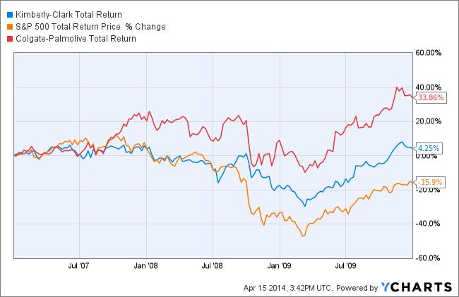KMB Total Return Price Chart
