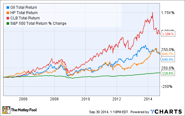 OII Total Return Price Chart
