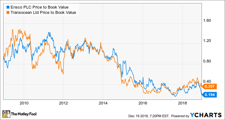 ESV Price to Book Value Chart