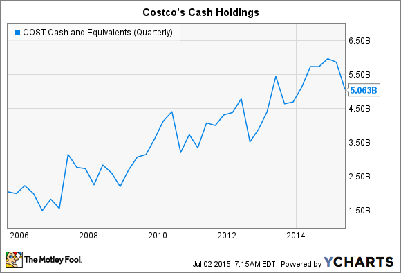 COST Cash and Equivalents (Quarterly) Chart