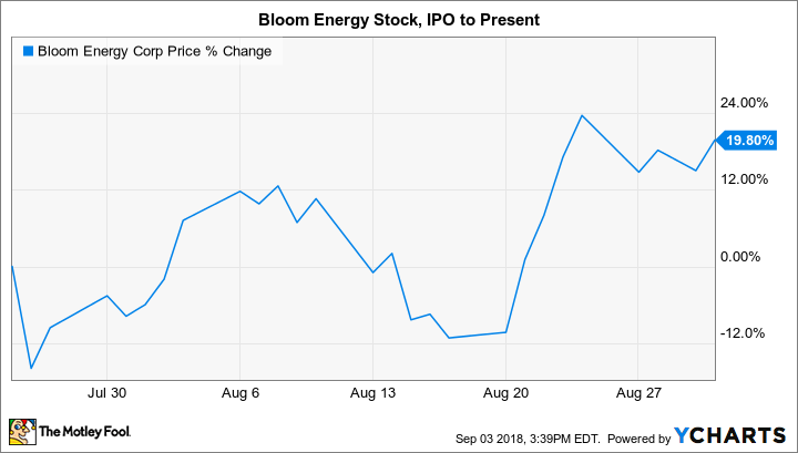 Bloom Energy Is the Newest Fuel Cell Stock, but Is Its Technology