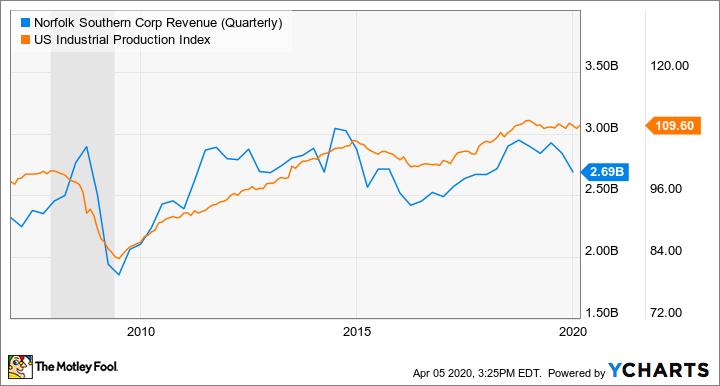 NSC Revenue (Quarterly) Chart