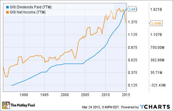 GIS Dividends Paid (TTM) Chart