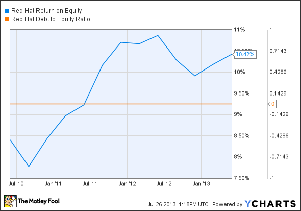 RHT Return on Equity Chart