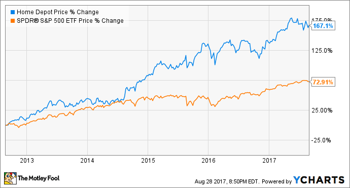 These 3 Initiatives Will Power Growth at Home Depot Inc for Years