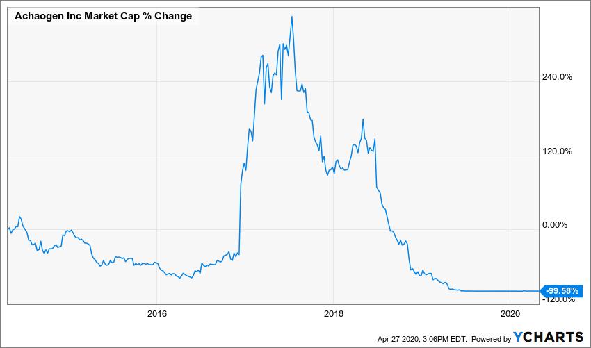 AKAOQ Market Cap Chart