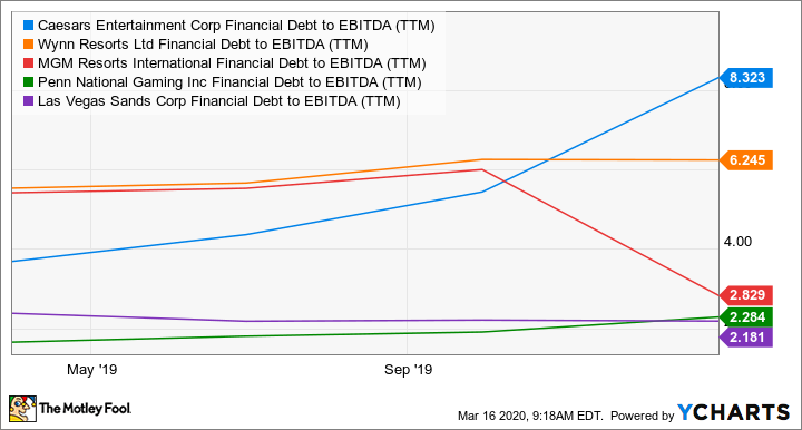 CZR Financial Debt to EBITDA (TTM) Chart