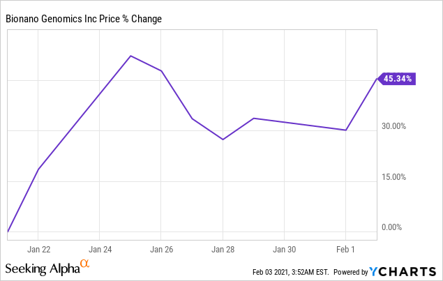 Chart Bionano Genomics GameStop Dropped