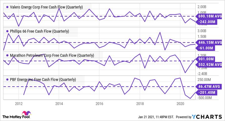 VLO Free Cash Flow (Quarterly) Chart
