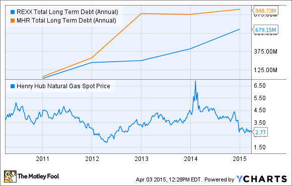 REXX Total Long Term Debt (Annual) Chart