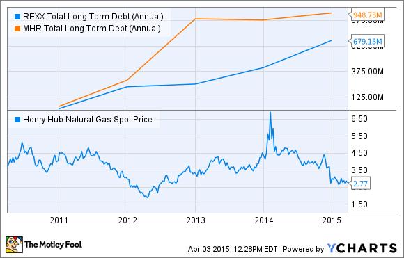 REXX Total Long Term Debt (Annual) Chart