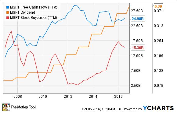 MSFT Free Cash Flow (TTM) Chart