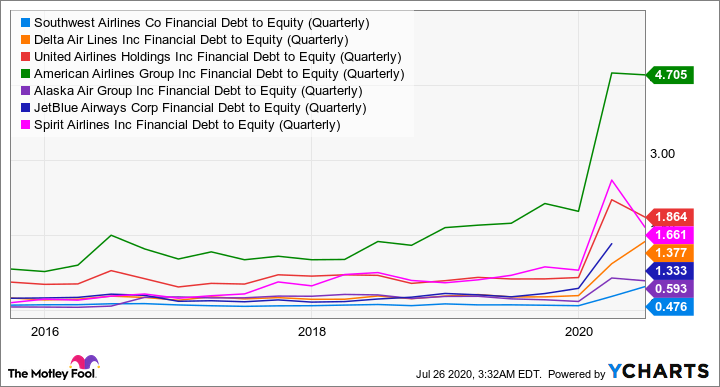 LUV Financial Debt to Equity (Quarterly) Chart