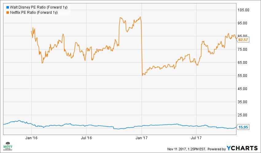 DIS PE Ratio (Forward 1y) Chart Disney, Netflix, NFLX