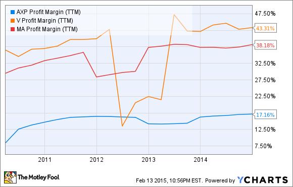 AXP Profit Margin (TTM) Chart