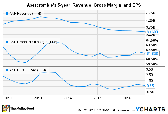 ANF Revenue (TTM) Chart