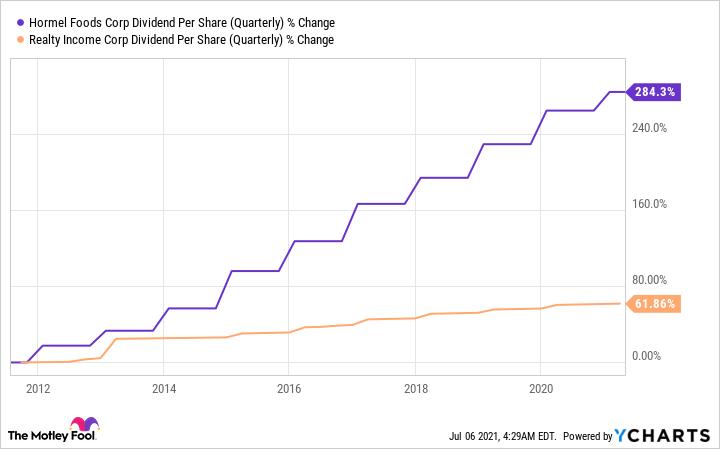 HRL Dividend Per Share (Quarterly) Chart