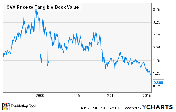CVX Price to Tangible Book Value Chart