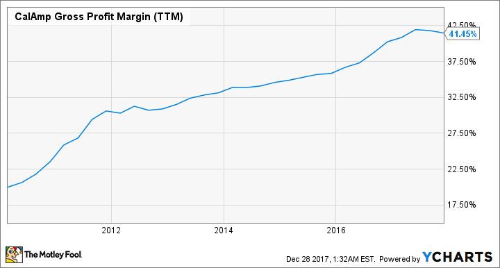 CAMP Gross Profit Margin (TTM) Chart