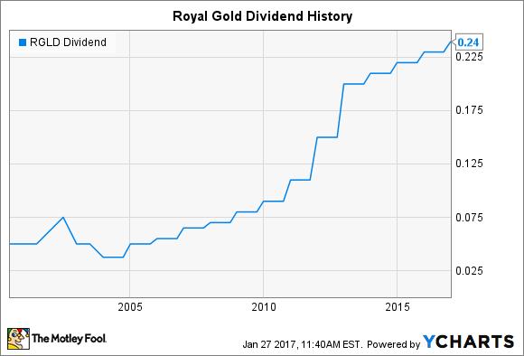 RGLD Dividend Chart