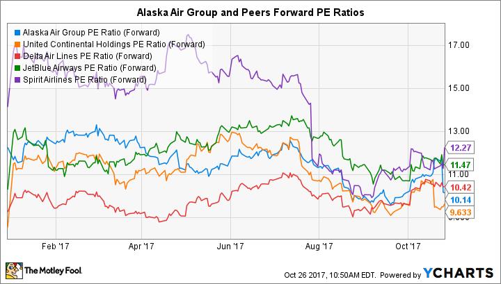 ALK PE Ratio (Forward) Chart
