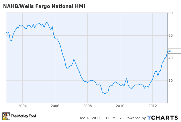 NAHB/Wells Fargo National HMI Chart