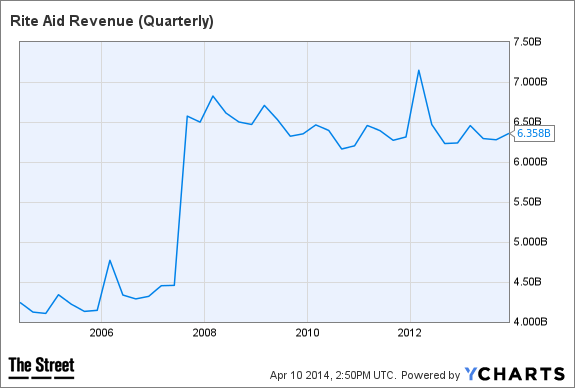 RAD Revenue (Quarterly) Chart