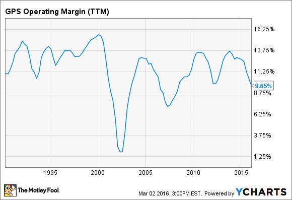GPS Operating Margin (TTM) Chart