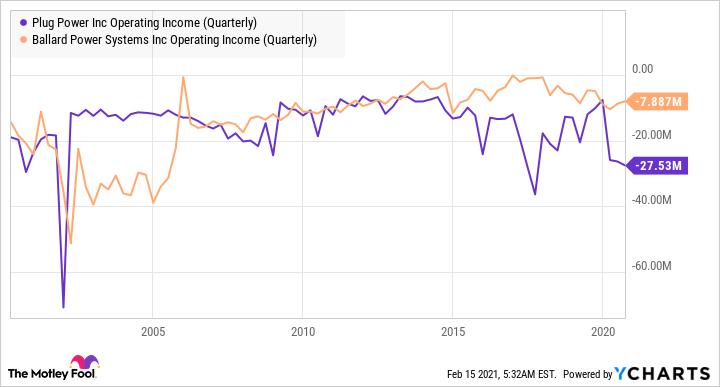 PLUG Operating Revenue (Quarterly) Graph