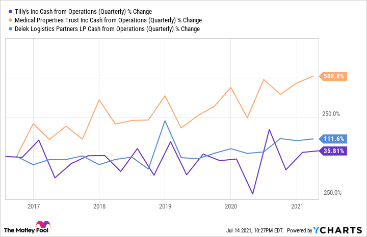 TLYS Cash from Operations (Quarterly) Chart