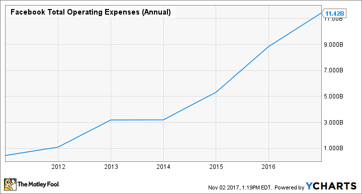 FB Total Operating Expenses (Annual) Chart