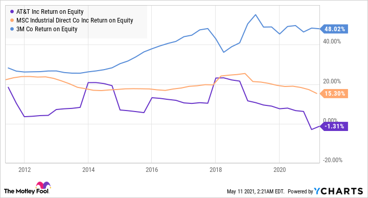 T Return on Equity Chart