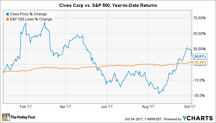 CVEO Chart