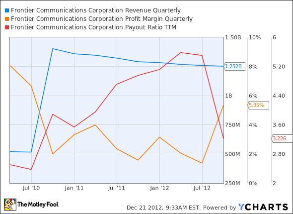FTR Revenue Quarterly Chart