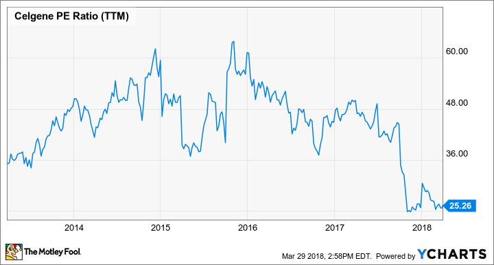 Is Celgene a Beaten-Up Biotech Stock to Buy? | The Motley Fool