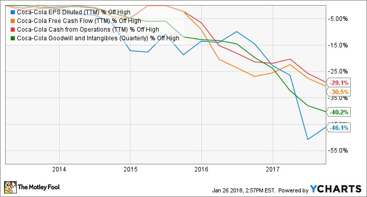 KO EPS Diluted (TTM) Chart