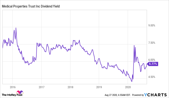 MPW Dividend Yield Chart