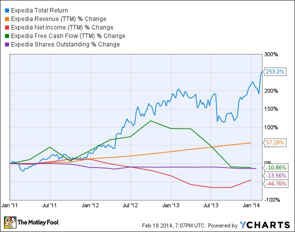EXPE Total Return Price Chart