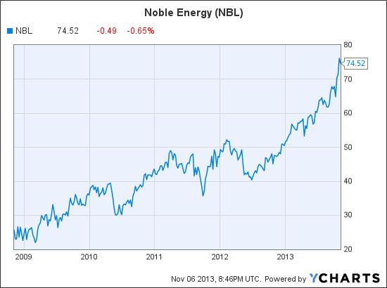 NBL Chart