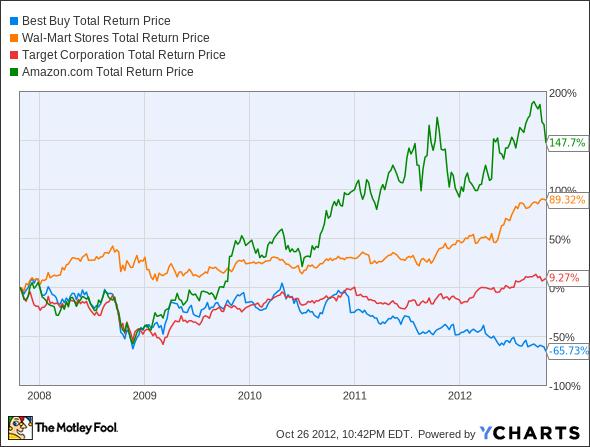 BBY Total Return Price Chart