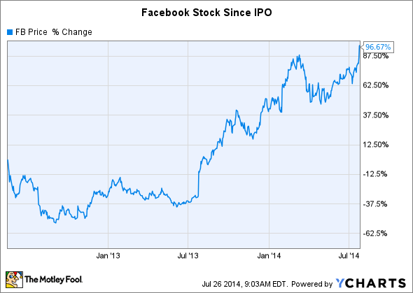 Buy facebook stock options