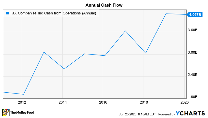 TJX Cash from Operations (Annual) Chart