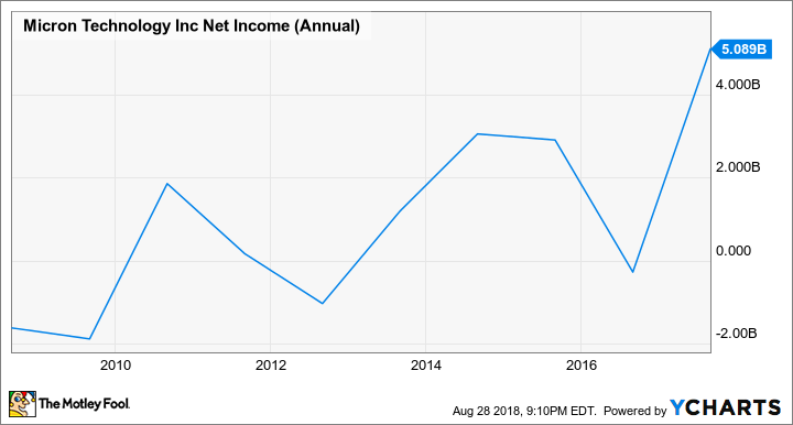 MU Net Income (Annual) Chart