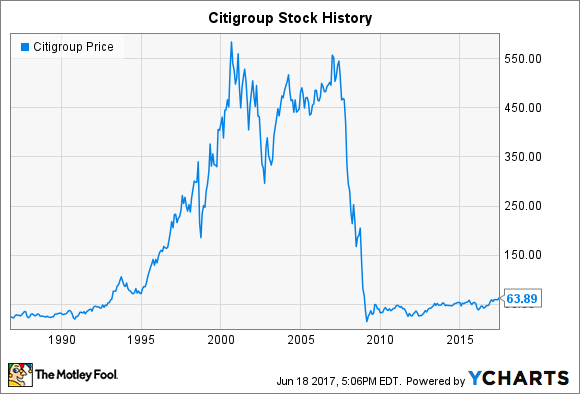 Citigroup Stock History From Boom To Crisis And Back Again The