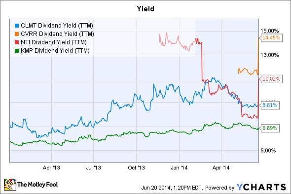 CLMT Dividend Yield (TTM) Chart