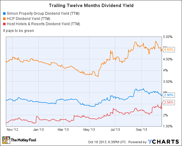 SPG Dividend Yield (TTM) Chart