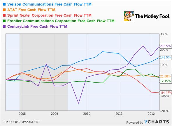 VZ Free Cash Flow TTM Chart