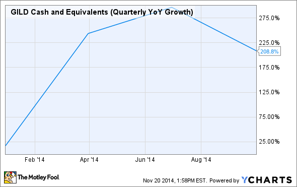 GILD Cash and Equivalents (Quarterly YoY Growth) Chart