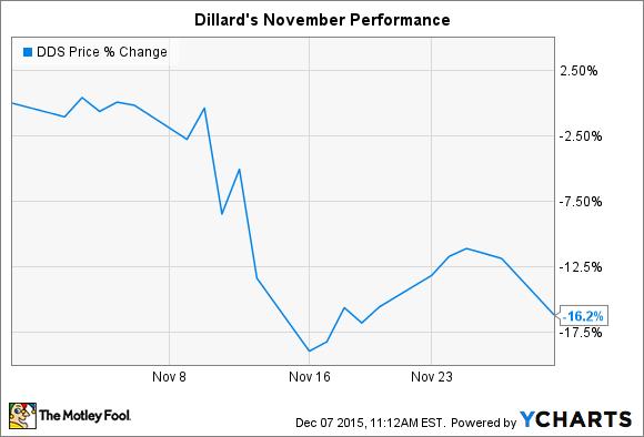 DDS Chart